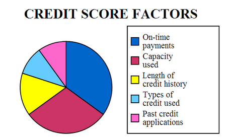 credit-score-factor-posted-on-manufactured-home-living-news