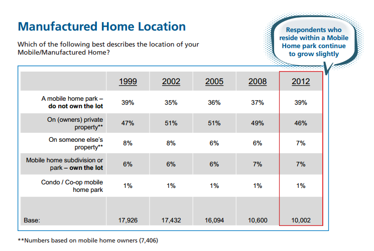 Foremost Survey Manufactured Home Owners Where Home Is