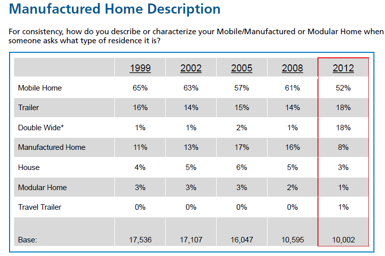self-description-for-mobile-manufactured-homes-foremost2012report-posted-manufactured-home-living-news-com-