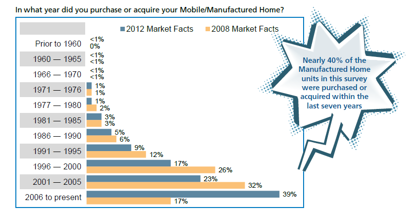 what-year-was-manufactured-home-purchased-foremost2012-report-posted-manufacturedhomelivingnews-com