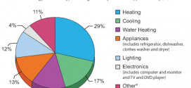 average-annual-utility-bills-conventional-construction-single-family-house-posted-manufactured-modular-home-living-news-com-