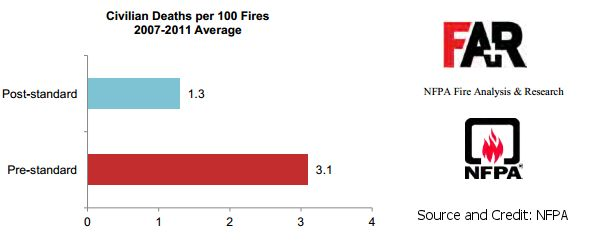 national-fire-prevention-association-chart-manufactured-home-safety-vs