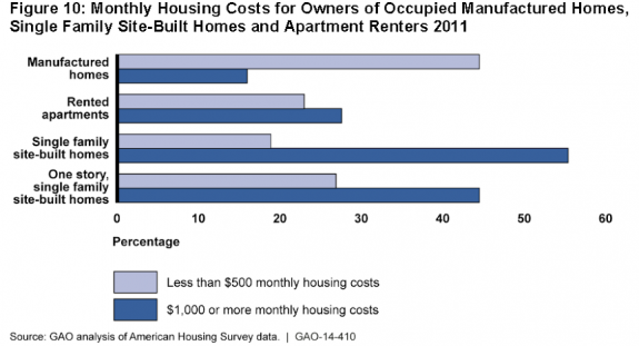 2014gao-report-comparing-manufactured-housing-vs-apartments-posted-manufacturedhomelivingnews-com--575x311