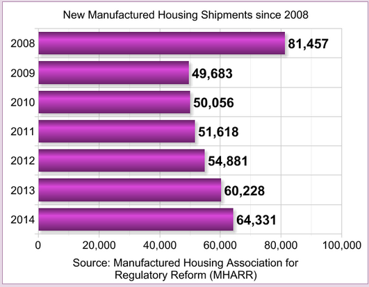 mhpronews-new-manufactured-home-shipment-graph-since2008- (1)