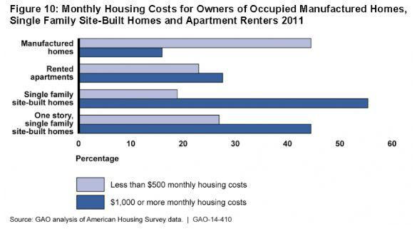 monthly-housing-cost-2011