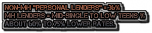 non-mh-personal-lenders-36-MHlenders-mid-single-low-teen-about60to75lower rates
