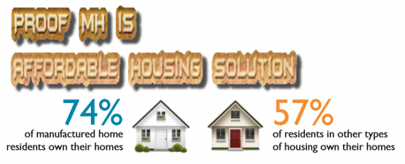 graphic-CFED-ProofMHAffordableHousingSolution-postedDailyBusinessNewsMHProNews-575x234