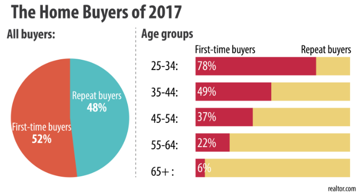 HomeBuyers2017RealtorGraphicPostedManufacturedHousingIndustryDailyBusinessNewsMHProNews