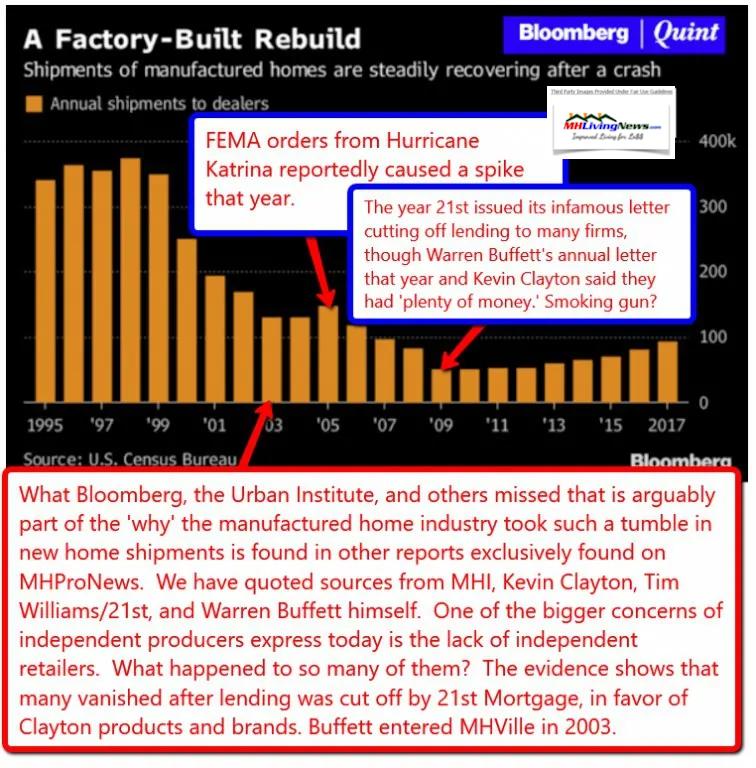 BloombergQuintManufacturedHomeShipmentReportsManufacturedHomeLivingNews