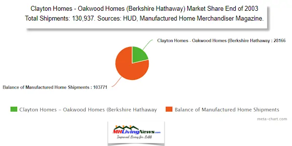 MarketShare2003ClaytonHomesManufacturedHOmeLivingNews