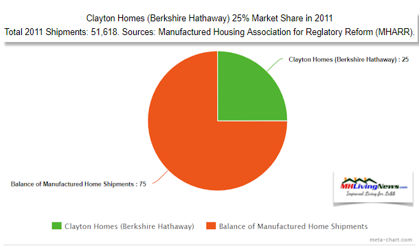 MarketShare2011ClaytonHomesManufacturedHOmeLivingNews