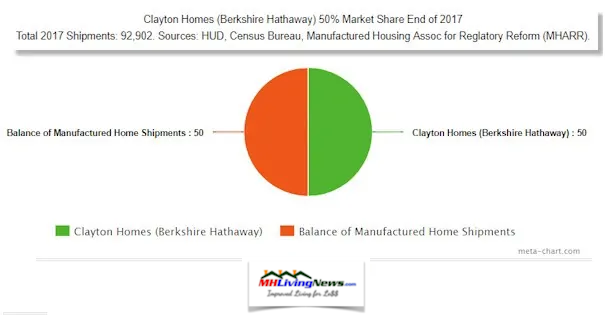 MarketShare2017ClaytonHomesManufacturedHOmeLivingNews
